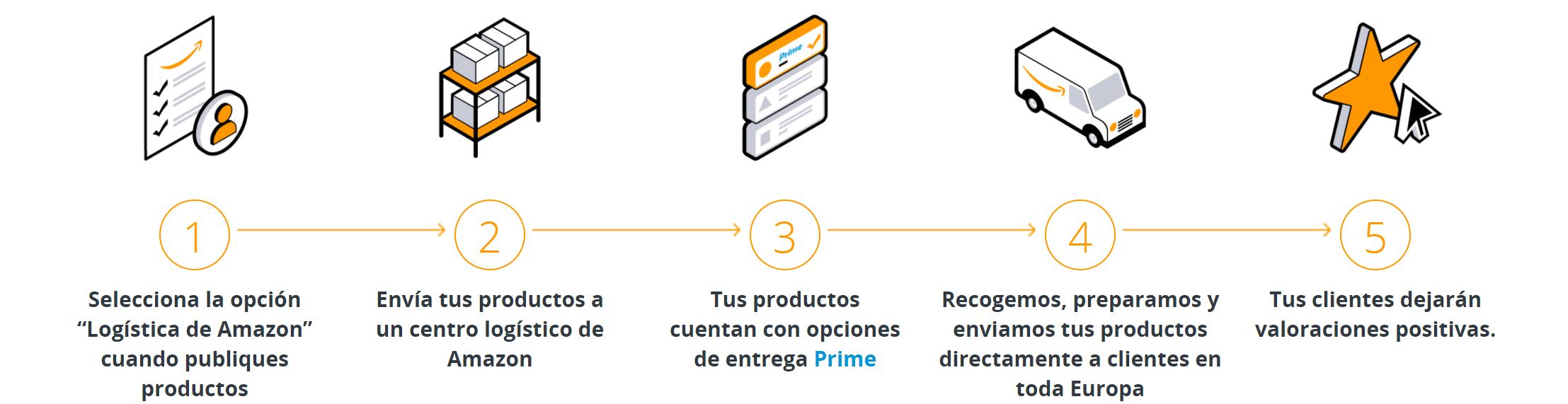 proceso logística de amazon
